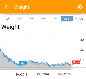 My Fitness Journey -- a chart showing a 50 pound weight loss