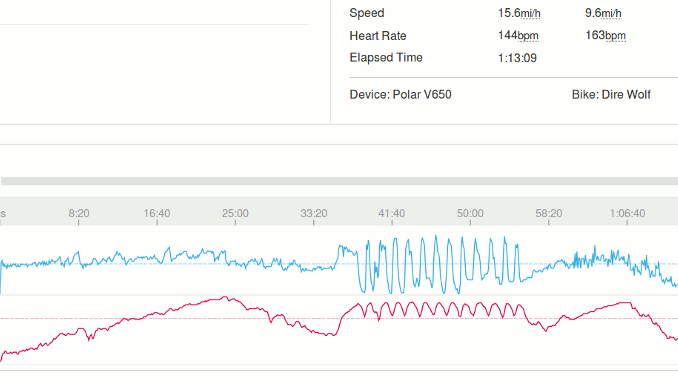 Wheel and Sprocket's Training Hub Review -- My speed and heart rate traces from the last session