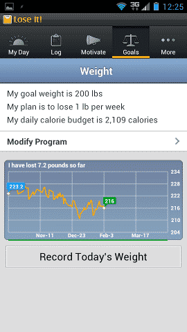 The LoseIt Weight Chart
