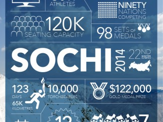 Sochi Games Facts and Figures